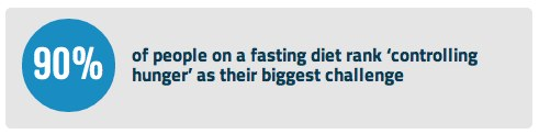 hunger a problem on fasting days
